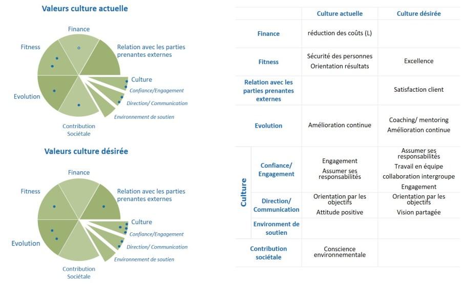 KPI de pilotage de la culture