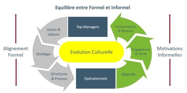 Equilibre Formel & Informel