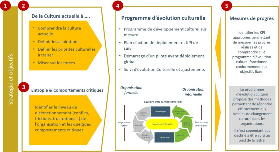 Process Evolution Culturelle