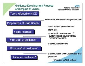 Guidance development process and impact of values