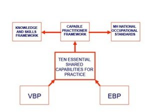The Ten Essential Shared Capabilities Diagram