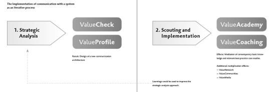 Value System Implementation