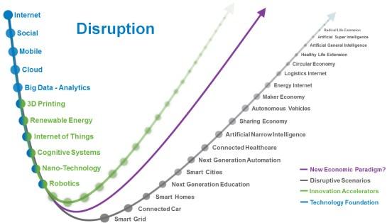 disruptive-scenarios