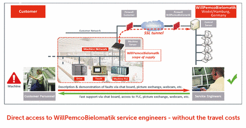 ExpertOnline Diagramm