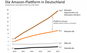 Quelle: Dr. Holger Schmidt: Amazon Plattform-Kennziffern.
