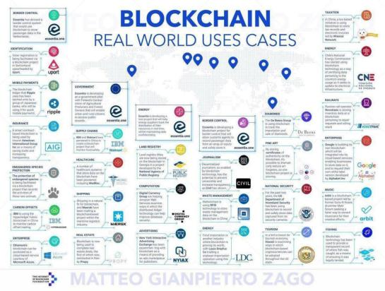Blockchain Use Cases 06-2018