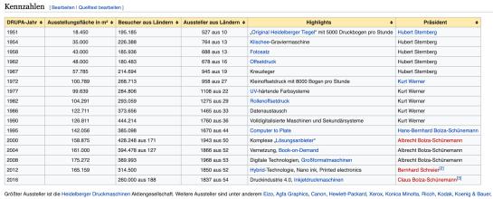 drupa Stats aus Wikipedia