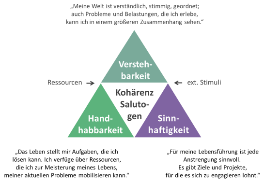 Dreieck_der_Salutogenese_mit_Zitaten