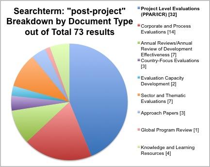 IEG data pie chart