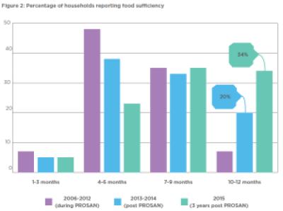 CRS_Niger_PROSAN_Sustainability_Evaluation_pdf