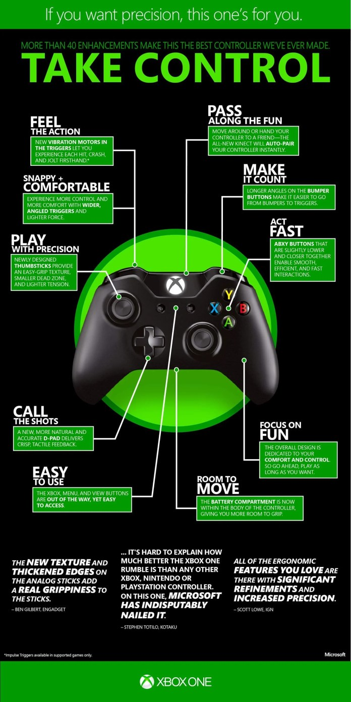 Vamers - Gaming - An Overview of the Xbox One Controller - Microsoft Xbox One Controller Infographic