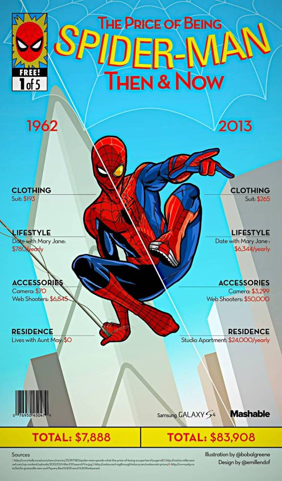 Vamers - Infographics - The Cost of Being a Superhero - Then and Now - Spider-Man