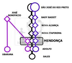 REDE DE LINHAS DE MENDONÇA 300x263 - Rodoviária de Mendonça – Um pouco do interior paulista