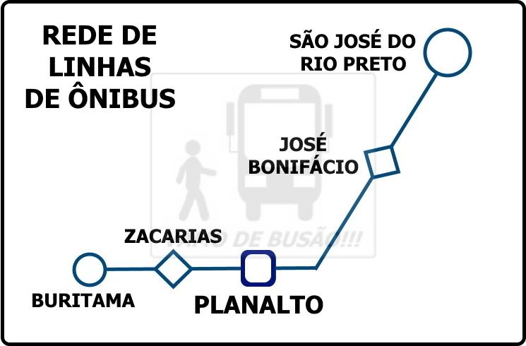 REDE DE LINHAS DE PLANALTO - Rodoviária de Planalto – Um pouco do interior paulista