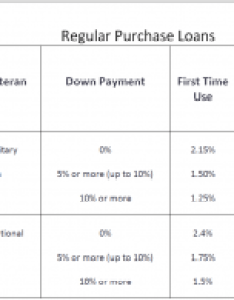 Va funding fee also chart mortgage hub rh vamortgagehub