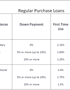 also va funding fee chart mortgage hub rh vamortgagehub