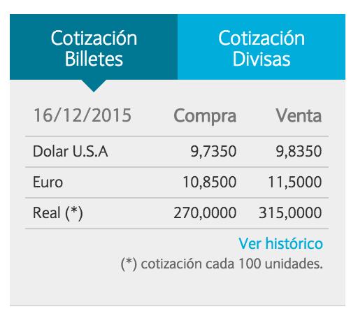 Dolar oficial al 16/12/2015