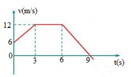Gráfico da velocidade. Calculo da distância percorrida