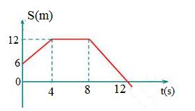 graf da posição