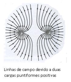 Linhas de campo de duas cargas 2