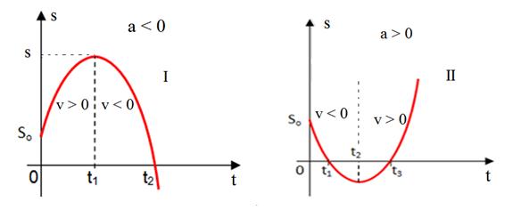 tipos de Gráficos da posição do MUV