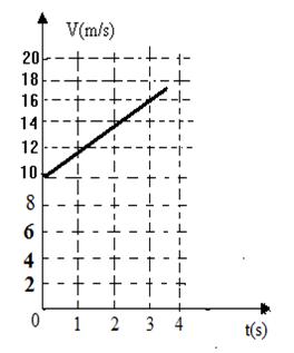 gráfico da velocidade do MUV