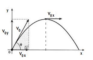 Alcance e trajetória de um lançamento oblíquo