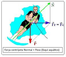 Força centrípeta devido a normal e o peso