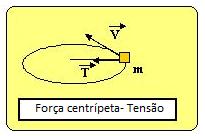 Força centrípeta - Tensão na corda