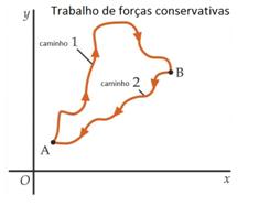 forca-conservativa