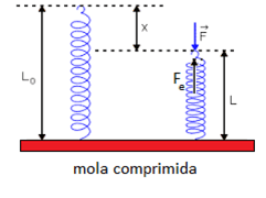 mola-comprimida