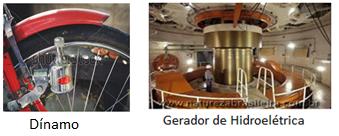 Dínamo e gerador de hidroeétrica