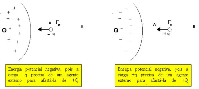 Representação de enegia potencial negativa