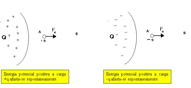 Representação de enegia potencial positiva