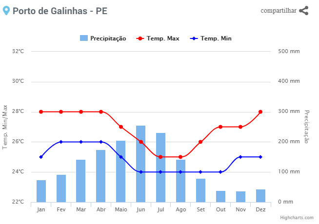 Quais os meses mais chovem em Porto de Galinhas