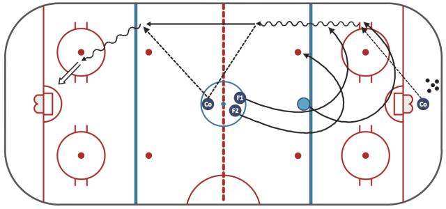 Sport-Hockey-Ice-Hockey-Drill-Penalty-Kill-Forecheck-Angling-Drill-Sample