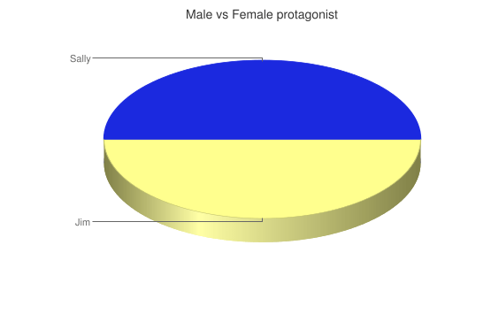 Male vs female protagonist