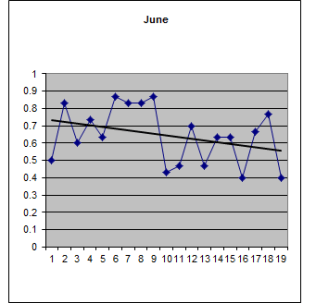 June weather over 19 years