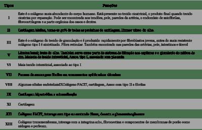 Tabela-colágeno-blog-300x193 Colágeno e Firmeza da pele