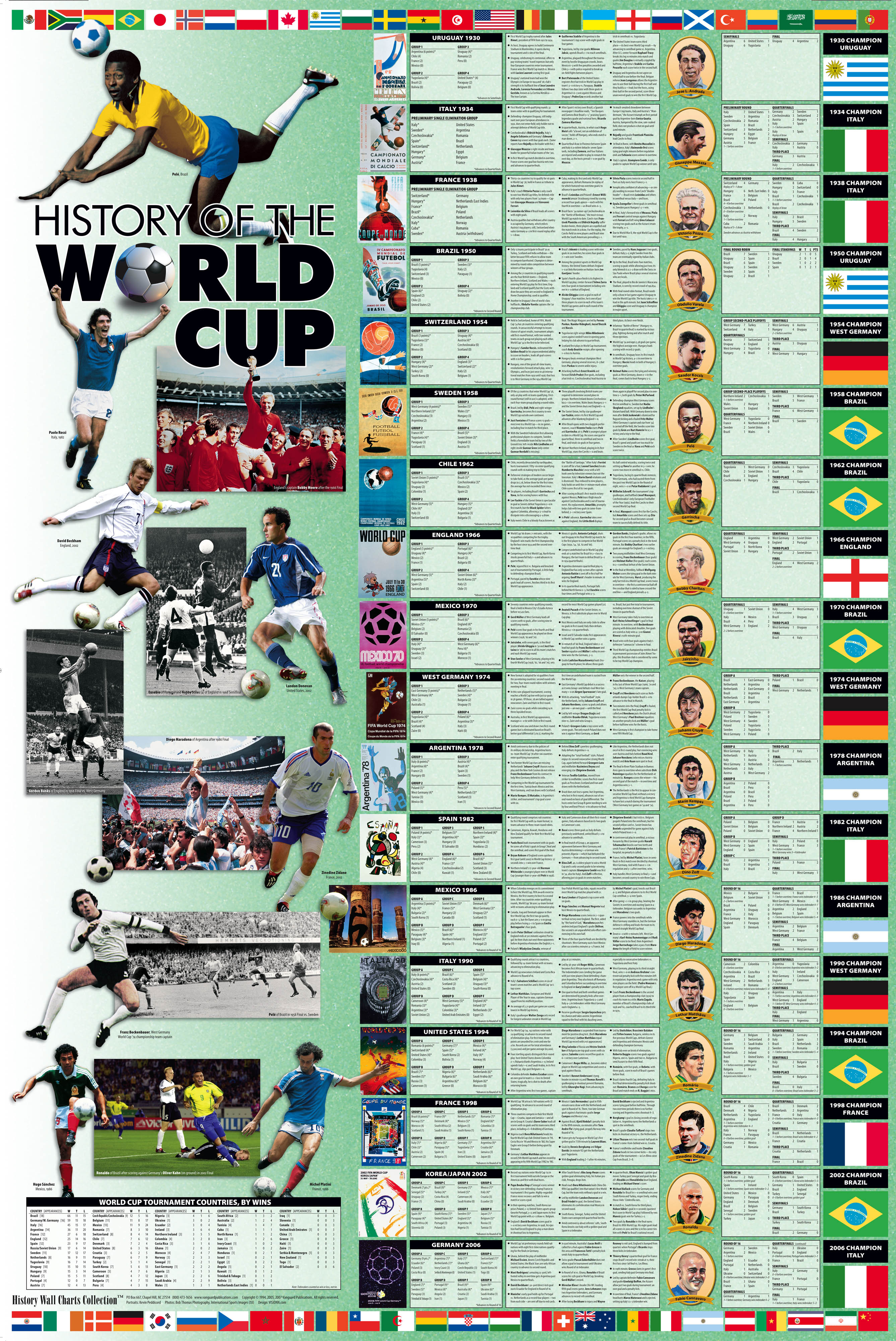 Wall Charts History Of World Cup Soccer