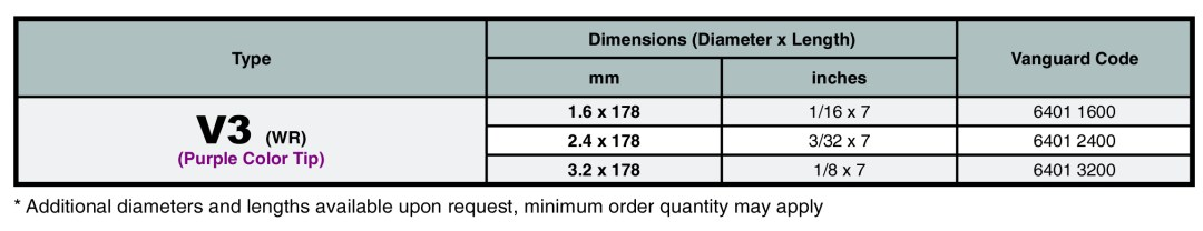 V3 Specifications Table