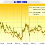 Giá vàng online