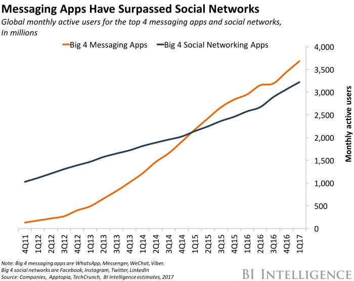 bii chat apps vs social networks