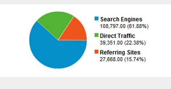 traffic sources content marketing strategy