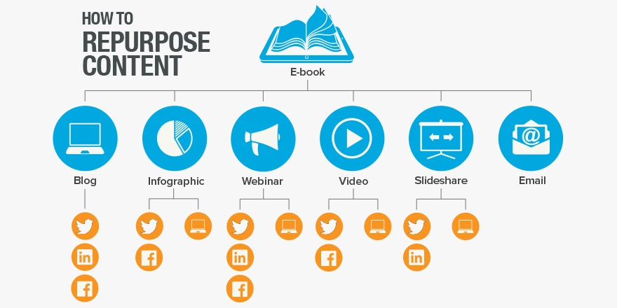 content marketing strategy repurpose content