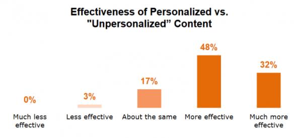 content-effectiveness