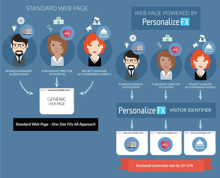 what-is-personalizefx