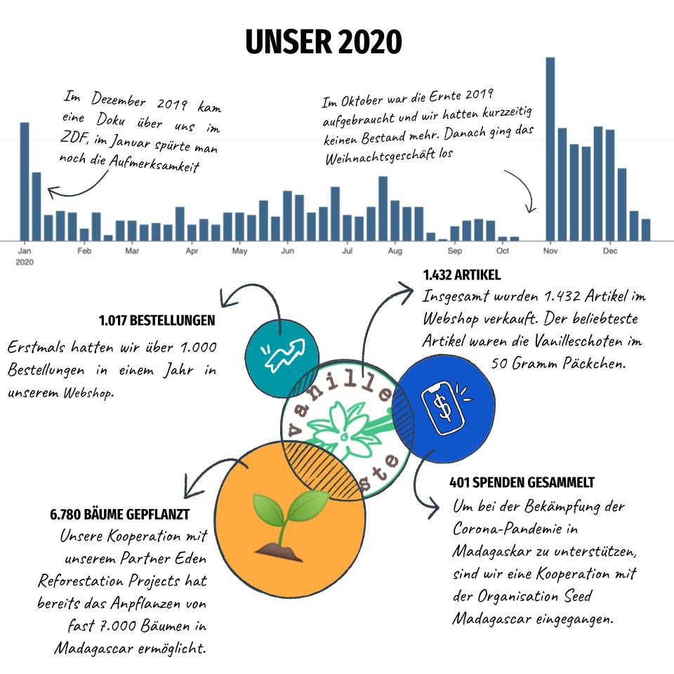 Rückblick 2020 und Vorschau 2021