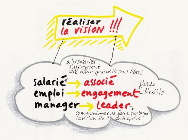 entreprise-liberee-realiser-vision
