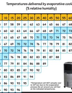 Ach evap cooler temp chart also vankool top portable evaporative rh